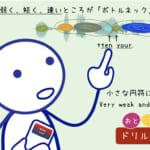 <b>(95) ドリル編 おとリズム 「弱く・短く・速い円符」</b>